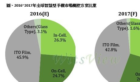 TDDI IC产品到位2017年智能手机 In-Cell比重